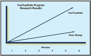 FasTracKids - FasTrack Fundamentals research